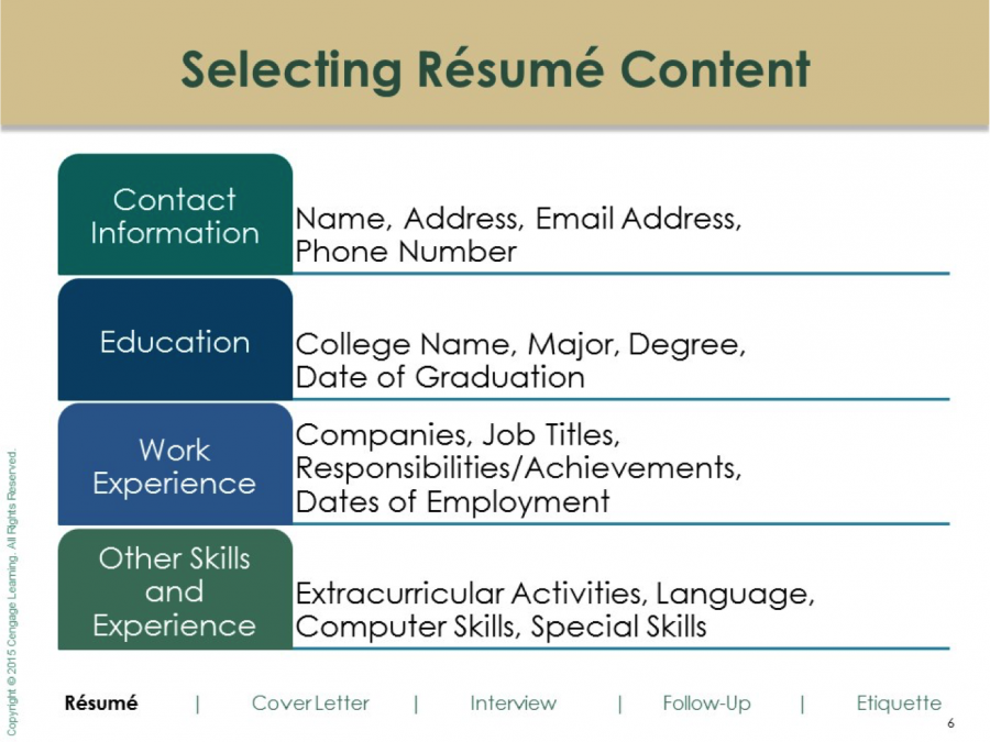 Resume Content Chart